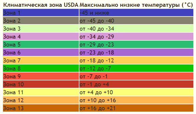 климатические зоны USDA